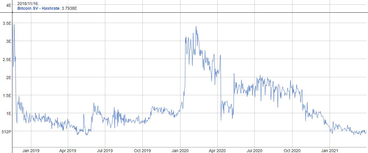 bitcoin sv redditività mineraria