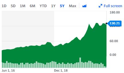 Apple Aktienkursentwicklung