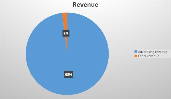 Wie verdient Facebook Geld?