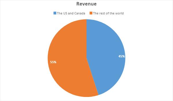 Geografische Verteilung des Umsatzes von Facebook