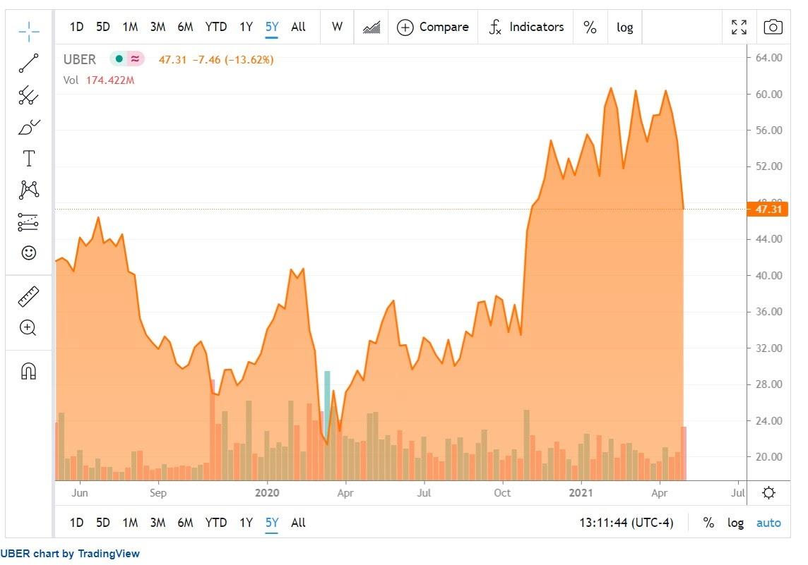 Uber Aktienkursentwicklung