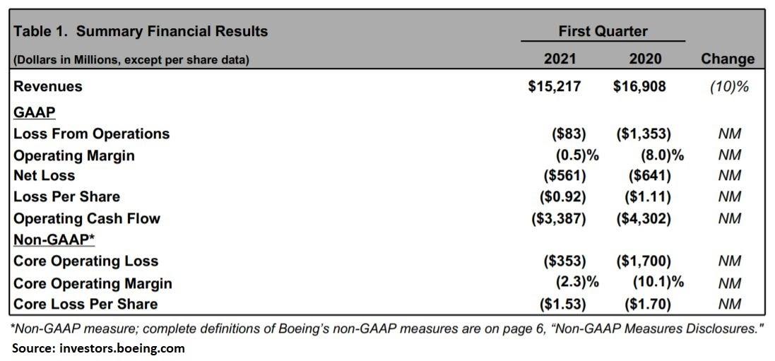 Boeings Umsatzerlöse