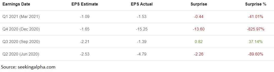 Boeings Gewinn je Aktie