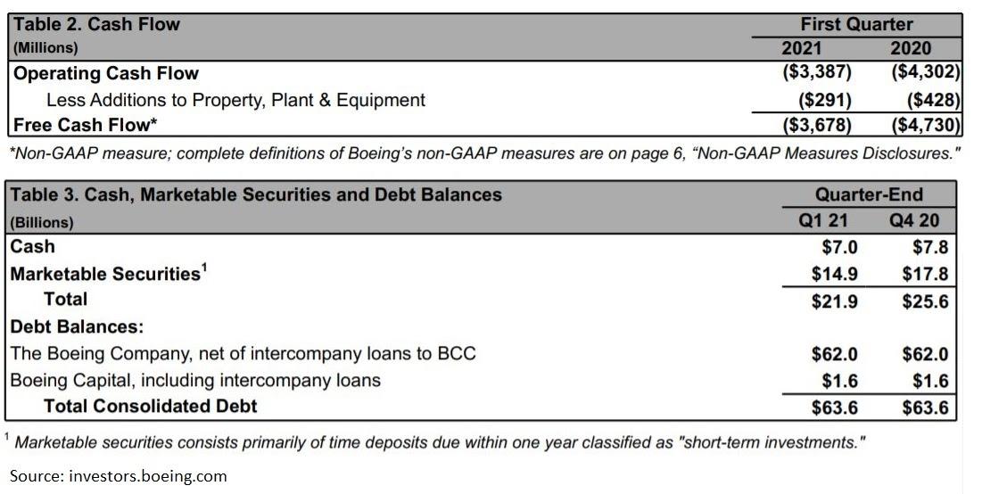 Boeings Cashflow