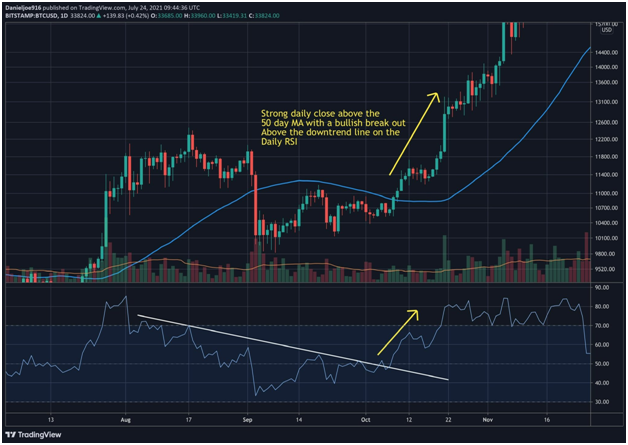 Bitcoin rate eyes $40k, above 50 DMA for first time since May perhaps well