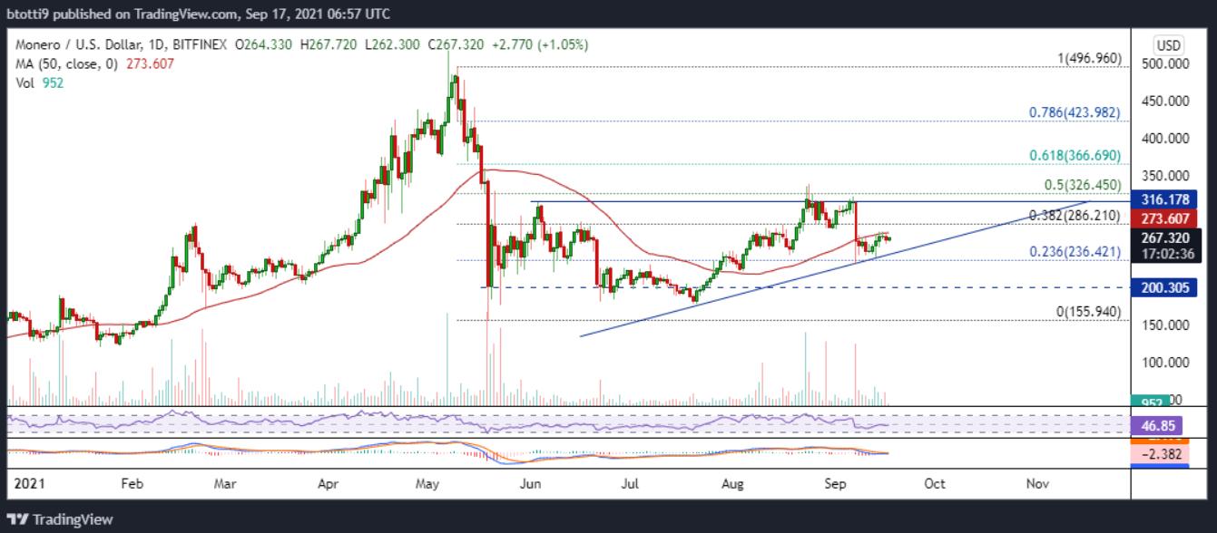 Monero, XRP, IOTA price outlook this weekend