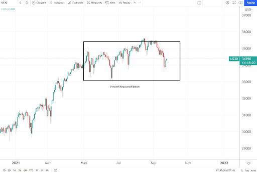 Vantage Point Trading
